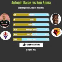 Antonin Barak vs Ken Sema h2h player stats