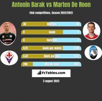Antonin Barak vs Marten De Roon h2h player stats