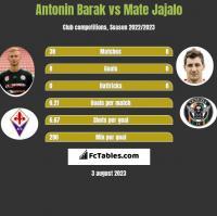 Antonin Barak vs Mate Jajalo h2h player stats