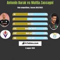 Antonin Barak vs Mattia Zaccagni h2h player stats