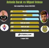 Antonin Barak vs Miguel Veloso h2h player stats