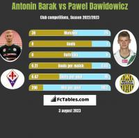 Antonin Barak vs Paweł Dawidowicz h2h player stats