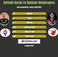 Antonin Barak vs Rolando Mandragora h2h player stats