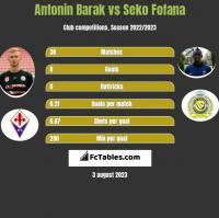 Antonin Barak vs Seko Fofana h2h player stats