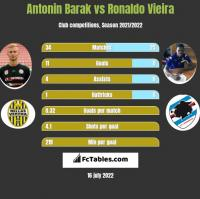 Antonin Barak vs Ronaldo Vieira h2h player stats