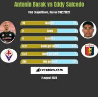 Antonin Barak vs Eddy Salcedo h2h player stats