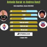 Antonin Barak vs Andrea Danzi h2h player stats