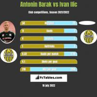 Antonin Barak vs Ivan Ilic h2h player stats