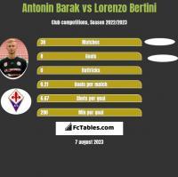 Antonin Barak vs Lorenzo Bertini h2h player stats