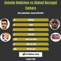 Antonin Bobichon vs Abdoul Razzagui Camara h2h player stats