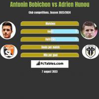 Antonin Bobichon vs Adrien Hunou h2h player stats