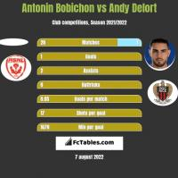 Antonin Bobichon vs Andy Delort h2h player stats