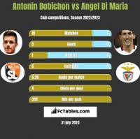 Antonin Bobichon vs Angel Di Maria h2h player stats