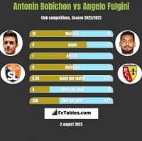 Antonin Bobichon vs Angelo Fulgini h2h player stats