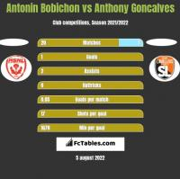 Antonin Bobichon vs Anthony Goncalves h2h player stats