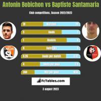 Antonin Bobichon vs Baptiste Santamaria h2h player stats