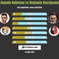 Antonin Bobichon vs Benjamin Bourigeaud h2h player stats