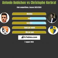 Antonin Bobichon vs Christophe Kerbrat h2h player stats