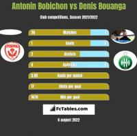 Antonin Bobichon vs Denis Bouanga h2h player stats