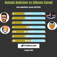Antonin Bobichon vs Edinson Cavani h2h player stats