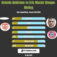 Antonin Bobichon vs Eric Maxim Choupo-Moting h2h player stats
