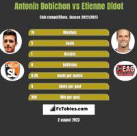 Antonin Bobichon vs Etienne Didot h2h player stats