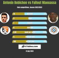 Antonin Bobichon vs Faitout Maouassa h2h player stats