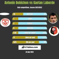 Antonin Bobichon vs Gaetan Laborde h2h player stats