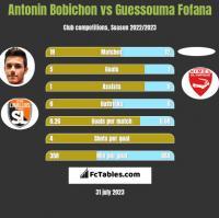 Antonin Bobichon vs Guessouma Fofana h2h player stats
