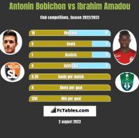 Antonin Bobichon vs Ibrahim Amadou h2h player stats