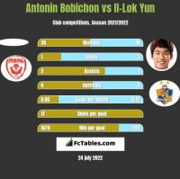 Antonin Bobichon vs Il-Lok Yun h2h player stats