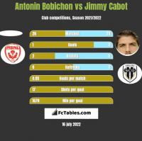 Antonin Bobichon vs Jimmy Cabot h2h player stats