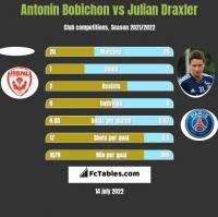 Antonin Bobichon vs Julian Draxler h2h player stats