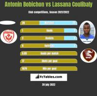 Antonin Bobichon vs Lassana Coulibaly h2h player stats