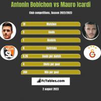 Antonin Bobichon vs Mauro Icardi h2h player stats