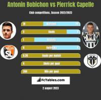 Antonin Bobichon vs Pierrick Capelle h2h player stats