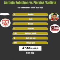 Antonin Bobichon vs Pierrick Valdivia h2h player stats