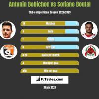 Antonin Bobichon vs Sofiane Boufal h2h player stats