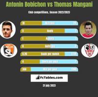 Antonin Bobichon vs Thomas Mangani h2h player stats