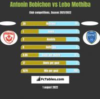 Antonin Bobichon vs Lebo Mothiba h2h player stats