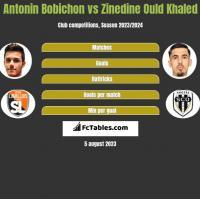Antonin Bobichon vs Zinedine Ould Khaled h2h player stats