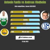 Antonin Fantis vs Andreas Vindheim h2h player stats