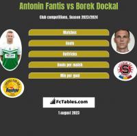 Antonin Fantis vs Borek Dockal h2h player stats