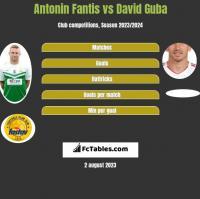 Antonin Fantis vs David Guba h2h player stats