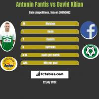 Antonin Fantis vs David Kilian h2h player stats