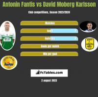 Antonin Fantis vs David Moberg Karlsson h2h player stats