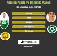 Antonin Fantis vs Dominik Masek h2h player stats