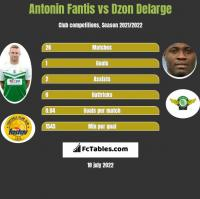 Antonin Fantis vs Dzon Delarge h2h player stats