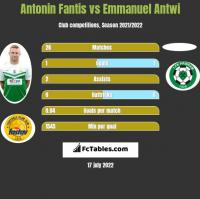 Antonin Fantis vs Emmanuel Antwi h2h player stats