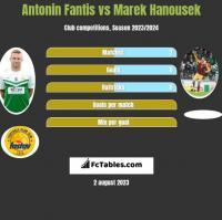 Antonin Fantis vs Marek Hanousek h2h player stats